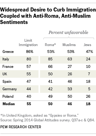 EU views of immigrants, minorities