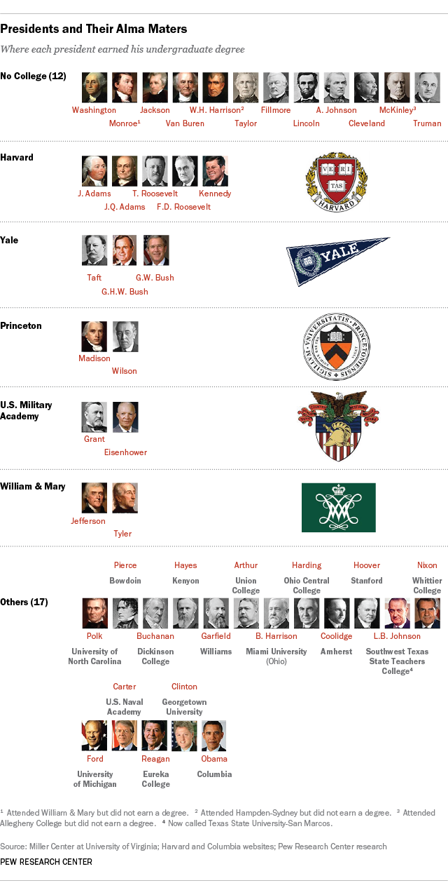 where presidents went to college