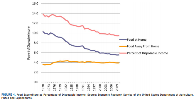 chart of food expenditures as percent of disposable income