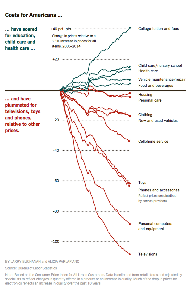 chart of 30-year price changes for various goods and services