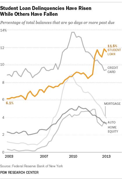 Student Loan Delinquencies Rising