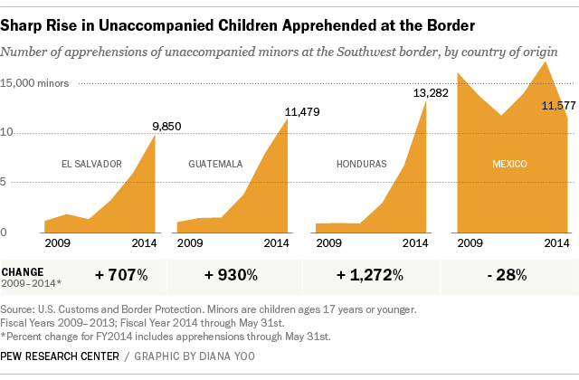 Sharp rise in unaccompanied children from Mexico and Central America apprehended at the U.S. border.