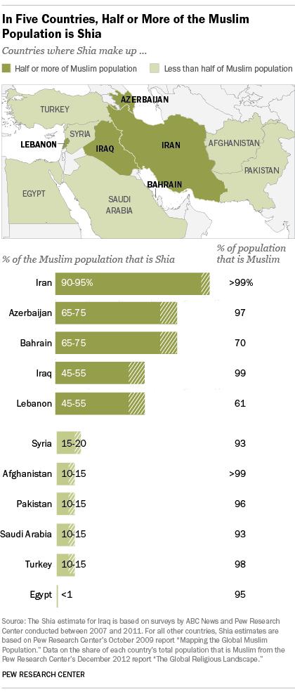 Where Sunni and Shia Muslims populations