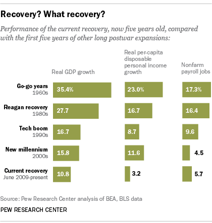 Economic Recovery Indices
