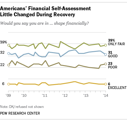Americans' Financial Self-Assessment