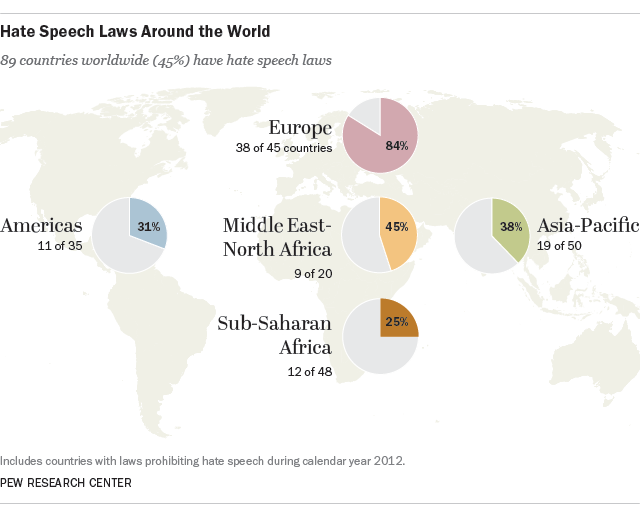 Hate speech laws worldwide