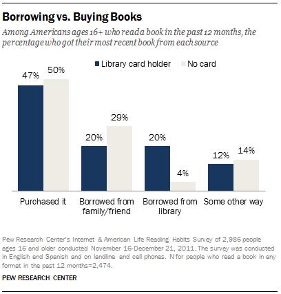 FT_Borrow.Or.Buy.Books