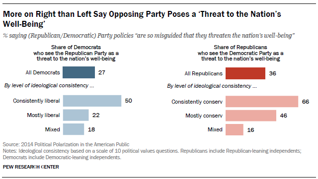 FT_Polarization.Opposing.Party