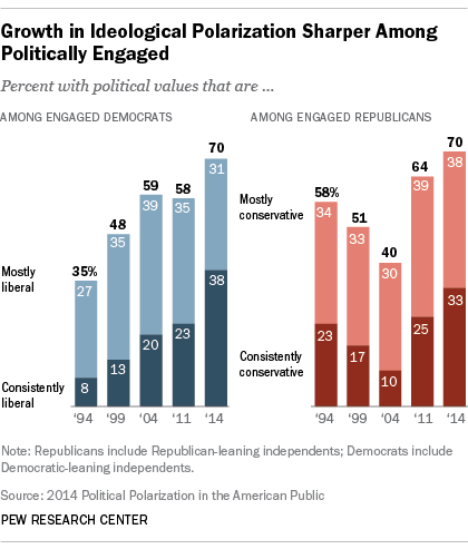 Politically engaged and polarized