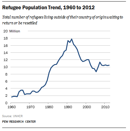 Refugee population trends