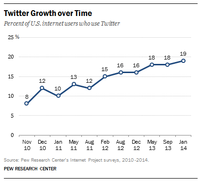 Twitter user growth in America