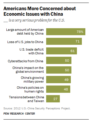 China, U.S., top concerns