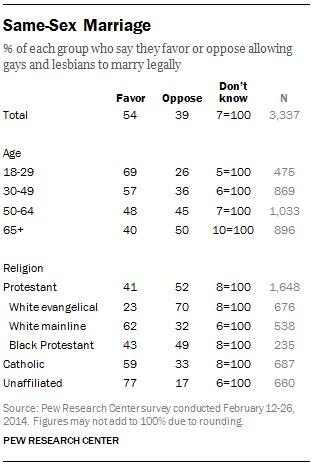 FT_same-sex-marriage-religious-views