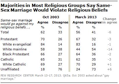 FT_same-sex-marriage-violate-religious-beliefs