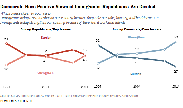 FT_views-of-immigrants-by-party