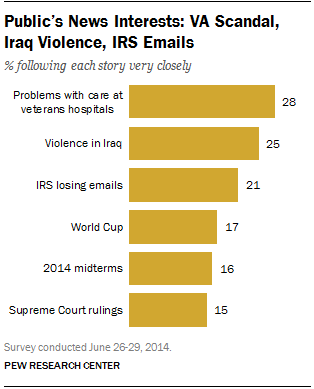 Americans less interested in Iraq news