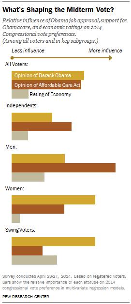 Opinion of Obama, Obamacare, economy influences vote