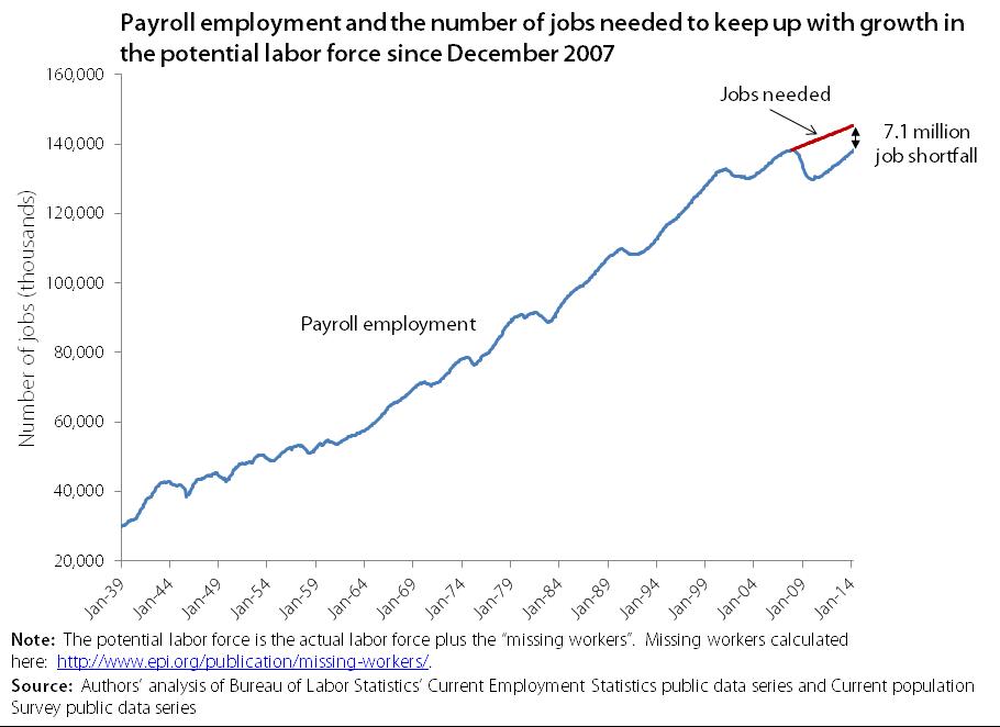 jobs_gap