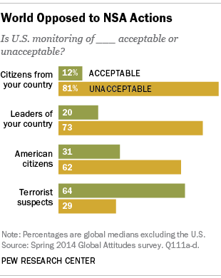 In nearly all 43 countries surveyed outside the U.S., majorities say the U.S. shouldn't intercept communications from foreign leaders or foreign citizens.