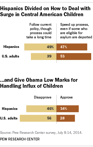 Hispanics views of children immigrants, Obama