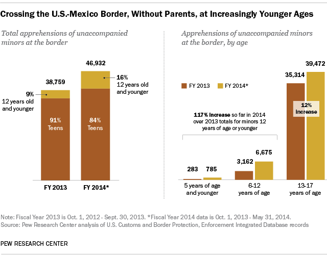 Ages of unaccompanied children crossing US border from Honduras, El Salvador, Guatemala