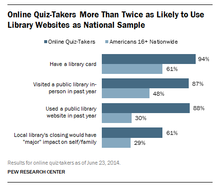 The Pew Research Center's quiz on library use was taken 15,000 times.