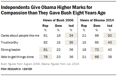 How Independents View Obama and Bush