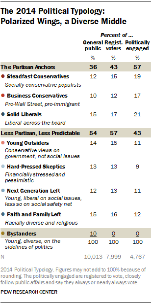 Between the polarized ideological wings on the left and right in the political parties, there is still a sizable middle that is diverse in its views.