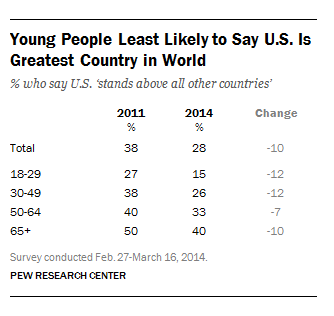 Young Americans are least likely to say the U.S. is the greatest country in the world.