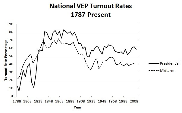 turnout_VEP