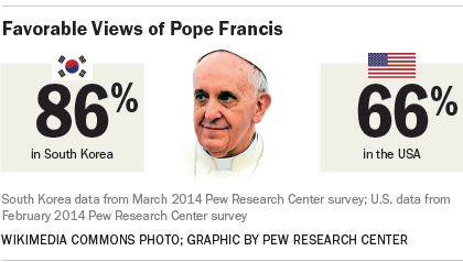 86% of South Koreans have a favorable view of Pope Francis
