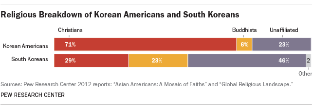 Religious breakdown of Korean Americans and South Koreans