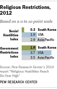 Religious restrictions in South Korea