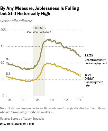 Joblessness is falling but still historically high