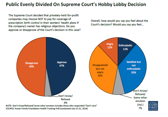 Public evenly divided over Supreme Court's Hobby Lobby decision