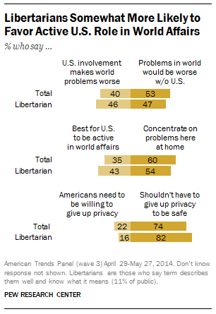 Libertarians, U.S. Role in World Affairs