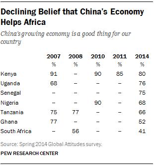 FT_africa-views-china-economy