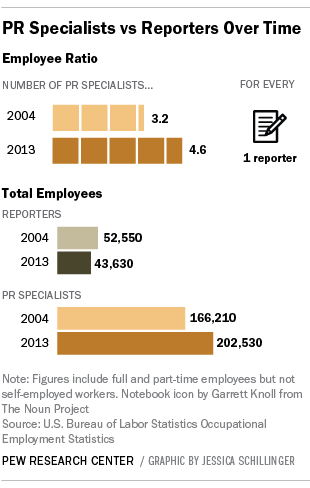 The number of journalism jobs compared to the number of public relations jobs.