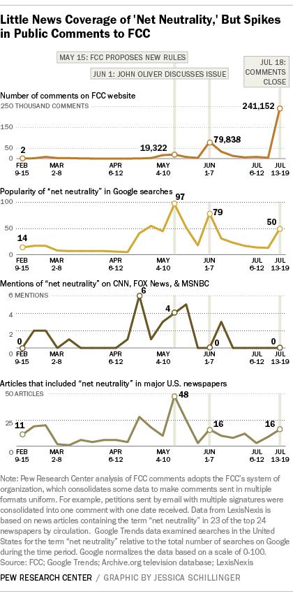 John Oliver FCC net neutrality media coverage