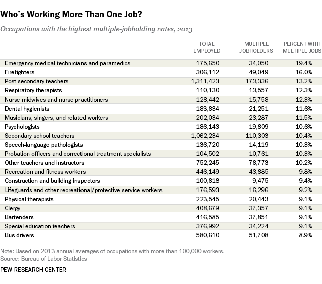 Who works more than one job?