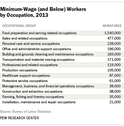 minimum wage workers by occupational group