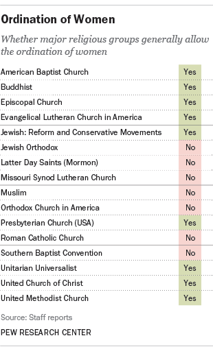 where women can lead churches, ministries