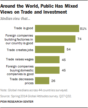 Around the World, Public Has Mixed Views on Trade and Investment