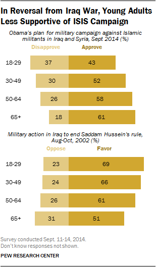 In Reversal from Iraq War, Young Adults Less Supportive of ISIS Campaign