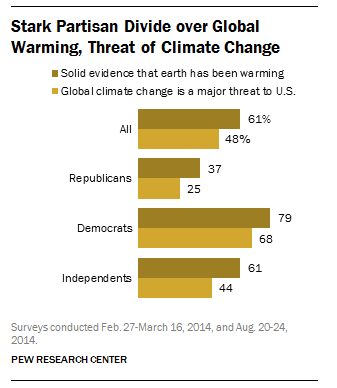 Stark partisan divide over global warming, threat of climate change