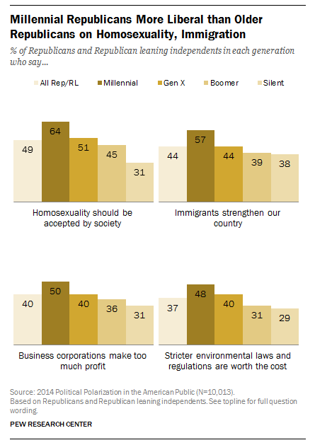Millennial Republicans More Liberal than Older Republicans on Homosexuality, Immigration
