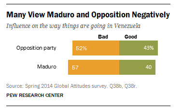 Many in Venezuela view Nicolas Maduro and his political opponents negatively