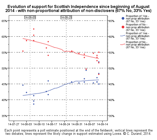 FT_scotland-independence-polling