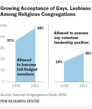 Growing acceptance of gays and lesbians among religious congregations