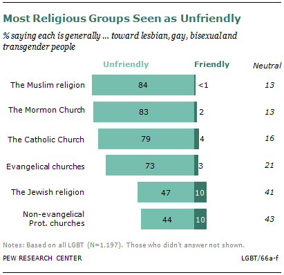Most religious groups seen as unfriendly by LGBT adults